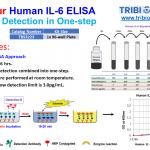 TBS3223_Fast Human IL-6 ELISA_V1_single-8_24-2020